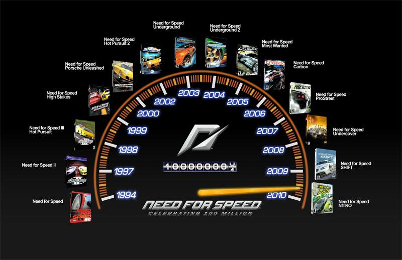 100 millions de jeux need for speed vendus page 1 gamalive. Black Bedroom Furniture Sets. Home Design Ideas
