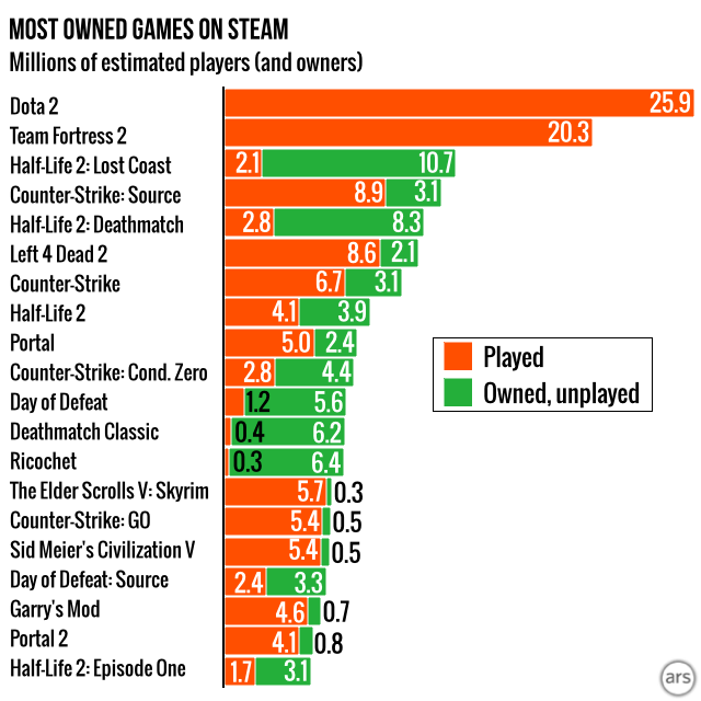 25 Most Popular Video Games Ever That Every Gamer Needs!