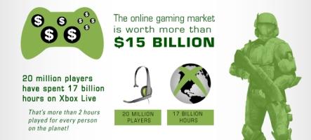 Le marché du jeu vidéo en ligne en chiffres